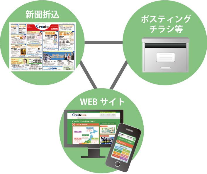 createはWEB・新聞折込・ポスティングチラシなど複数媒体に掲載される